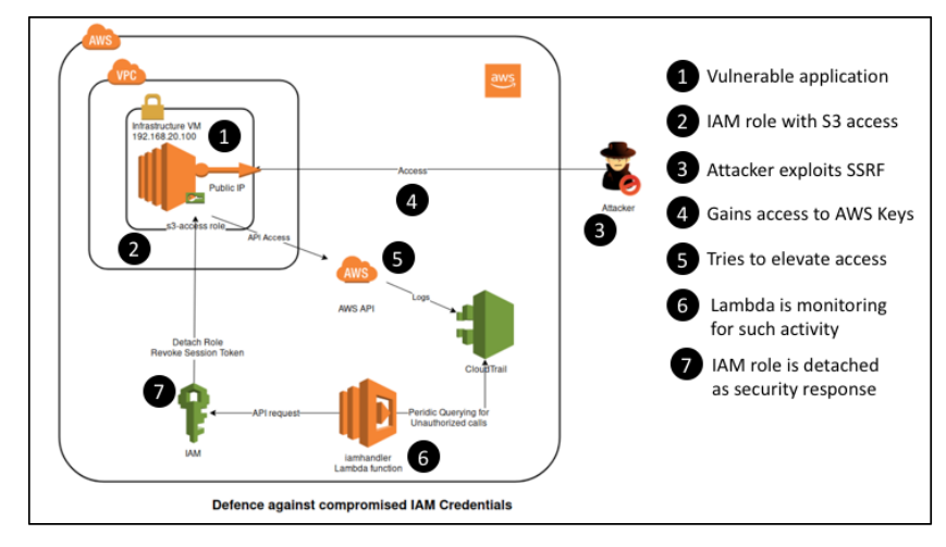 SSRF to steal AWS IAM credentials attack and defence